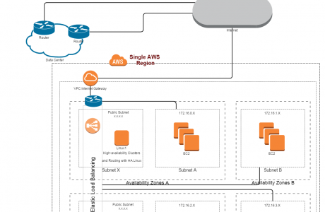 AWS_Network_Based_Routing